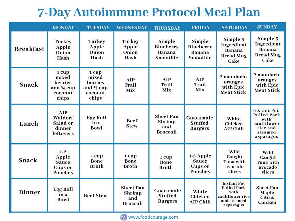7day Autoimmune Protocol AIP Meal Plan