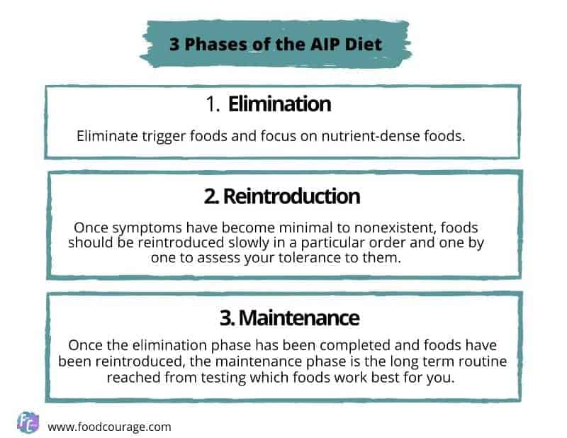 3 Phases of the AIP Diet
