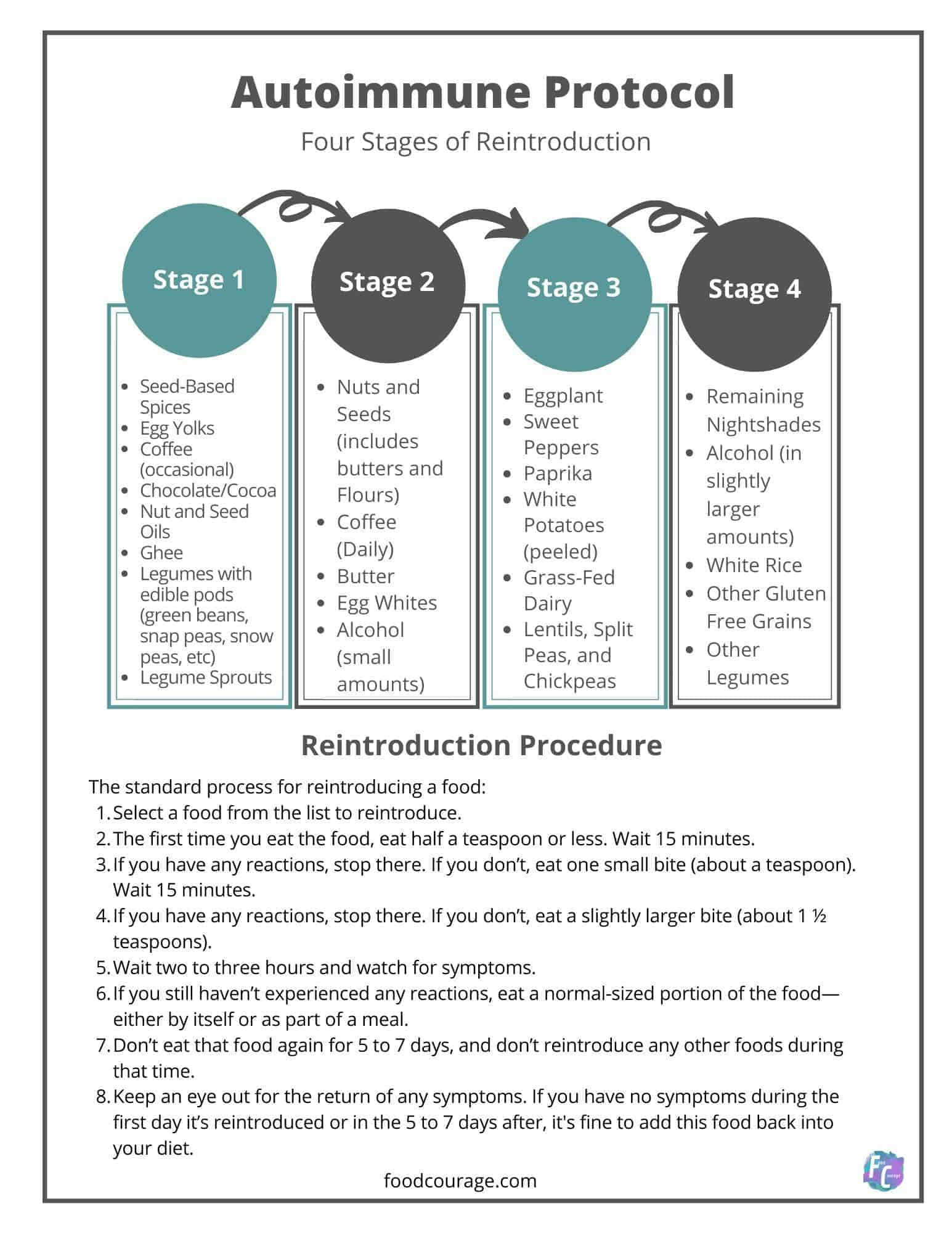 AIP Reintroduction Phases PDF